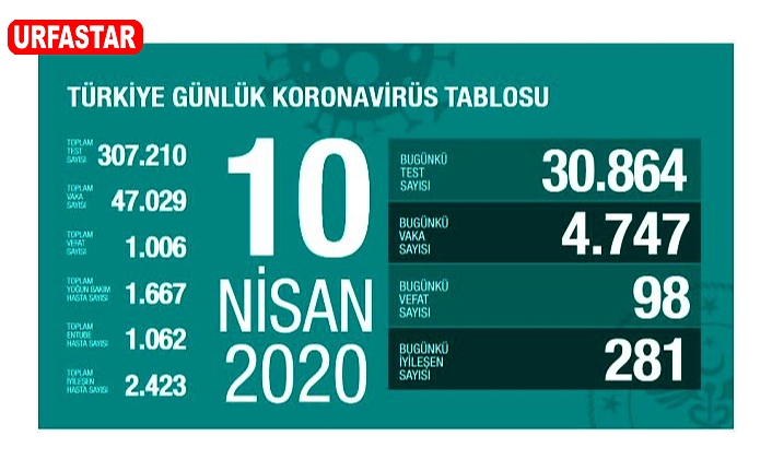 Türkiye'de can kaybı: 1006 oldu