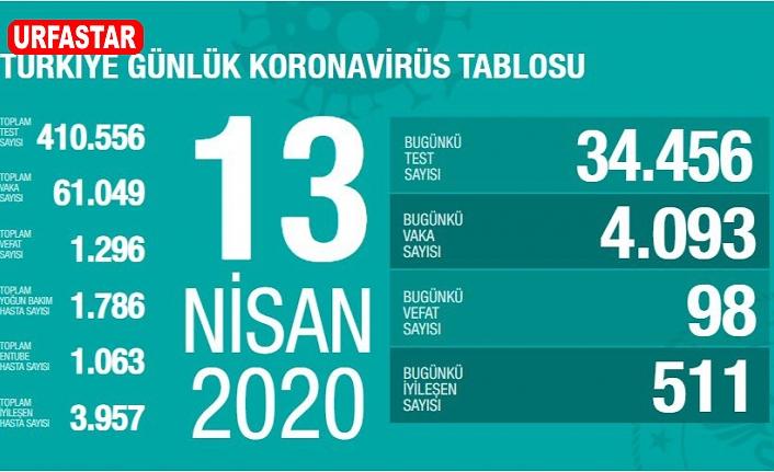 Türkiye'de can kaybı: Bin 296