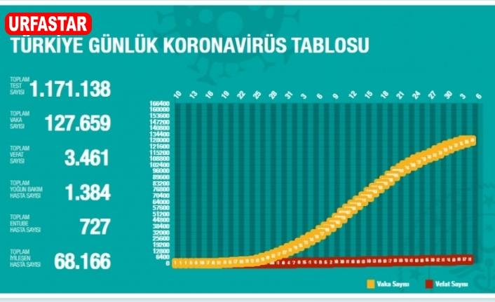 4 Mayıs korona tablosu açıklandı