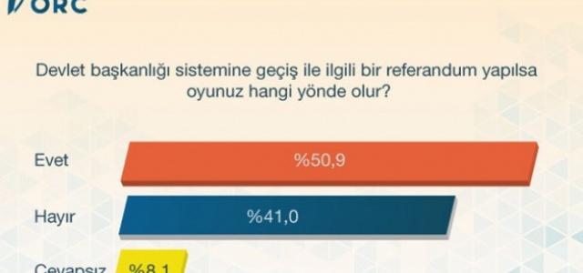 Halk başkanlık sistemine ne diyor ?