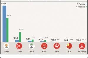 Şanlıurfa'nın ilçelerinde seçim sonuçları....