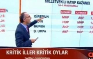 CNN İbo'nun oy oranını açıkladı.