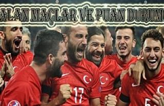 Türk Milli Takımı gruptan çıkabilir mi?