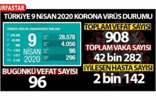 Türkiye'de can kaybı: 908 oldu