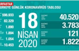 Türkiye'de can kaybı: Bin 890
