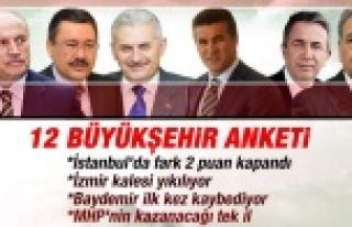 Baydemir'i üzecek anket