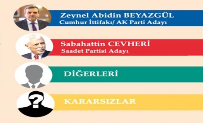 Kararsızların yüzdeliği çok yüksek! Urfa'da kararsızlar seçimi belirleyecek...
