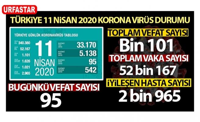 Türkiye'de can kaybı bin 101'e yükseldi
