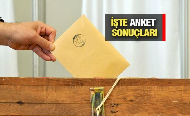 Türkiye Erken Seçim İstiyor mu?